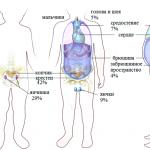 Герминогенные опухоли у детей