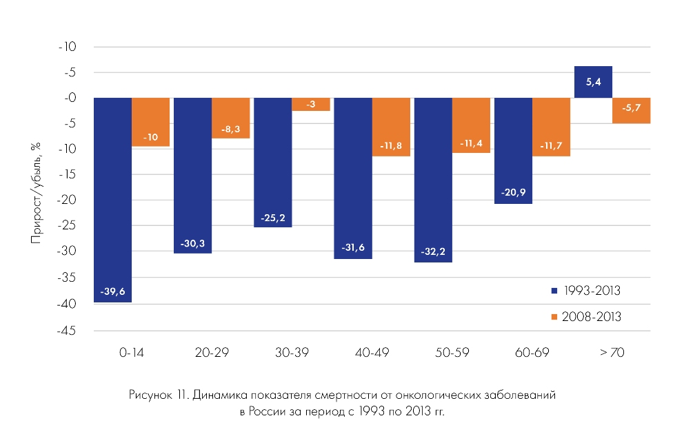 Динамика показателя смертности от онкологический заболеваний в России