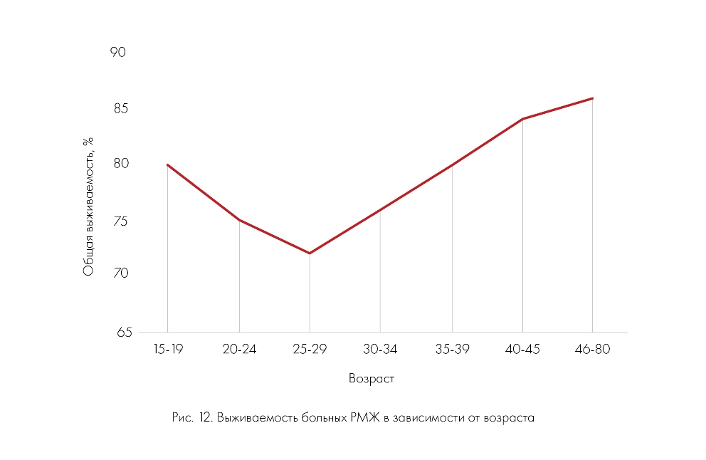 Выживаемость больных РМЖ в зависимости от возраста