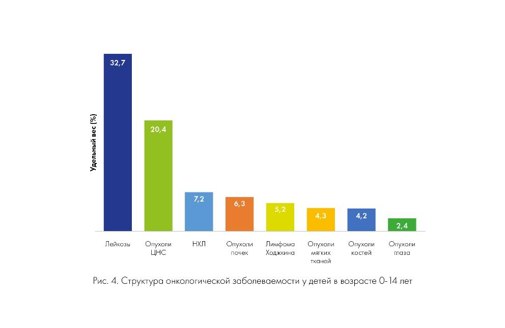 Структура онкологической заболеваемости у детей 0-14 лет