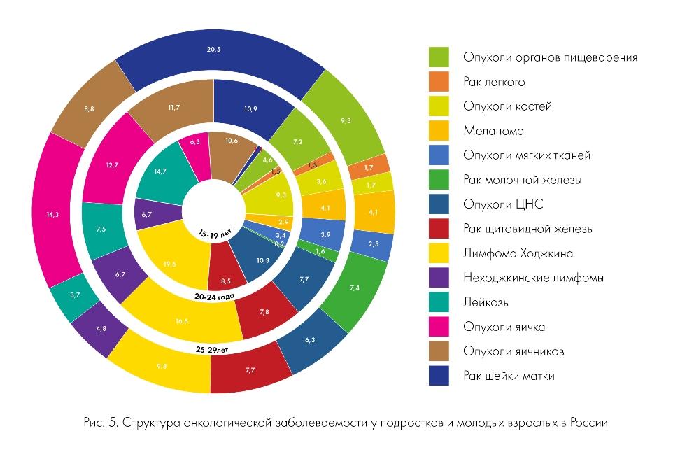 Структура онкологической заболеваемости у подростков и молодых взрослых в России