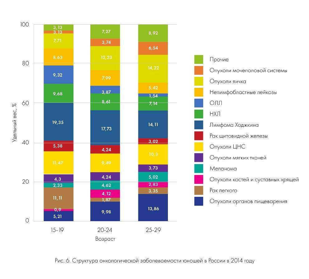 Структура онкологической заболеваемости юношей в России в 2014 году