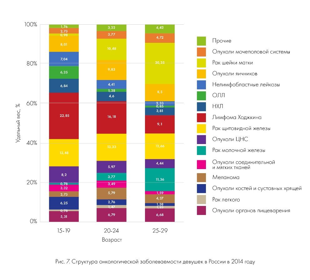 Структура онкологической заболеваемости девушек в России в 2014 году